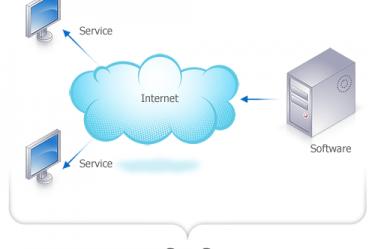 Le Cloud Computing de plus en plus sollicité en France