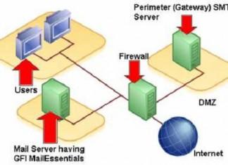 Le routage SMTP : Pourquoi le choisir et comment l'utiliser !