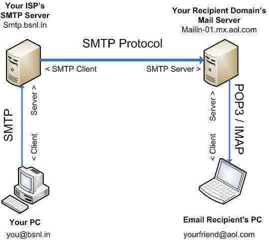 Relais SMTP – Voir ses messages prendre la bonne voie